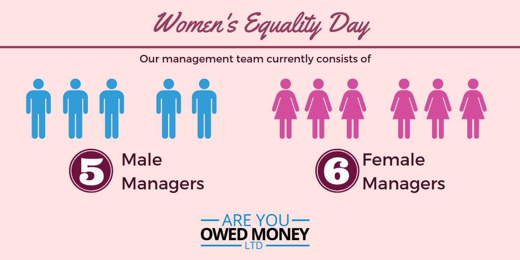 5 of our current managers are male and 6 of our current managers are female.