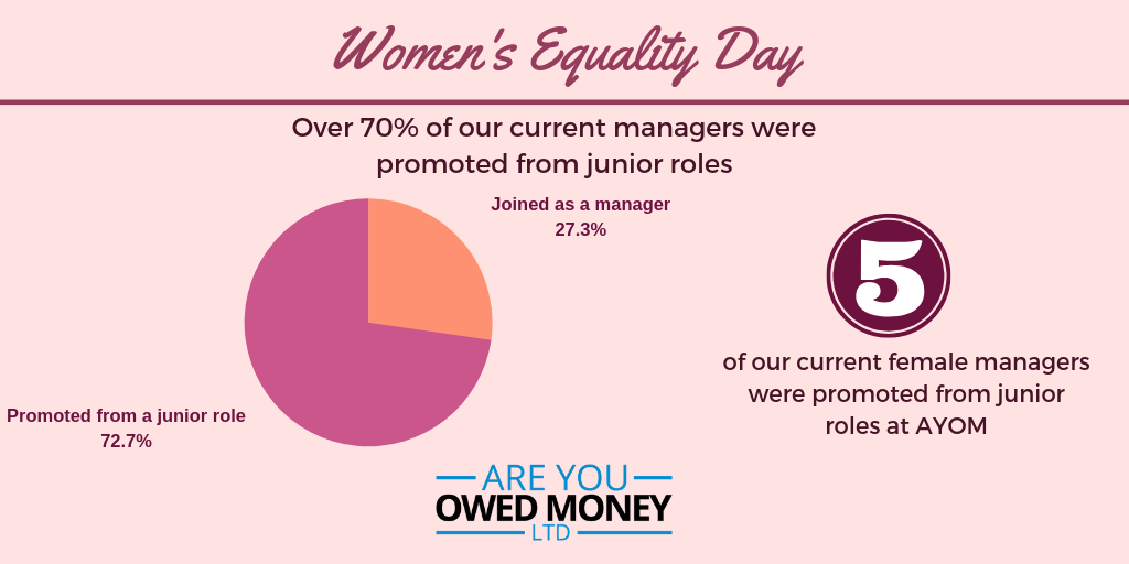70% of our current managers were promoted from junior roles.