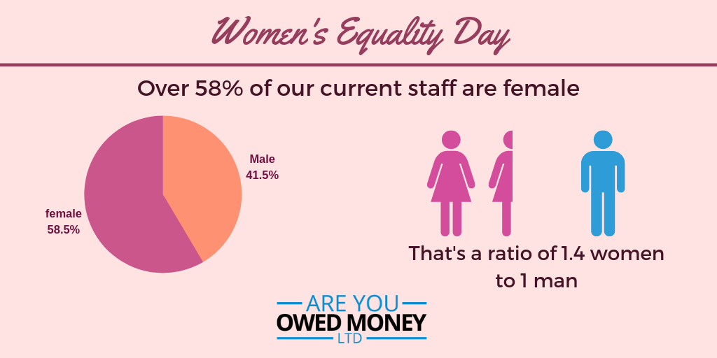 58% of our current staff are female. that's a ratio of 1.4 women to 1 man